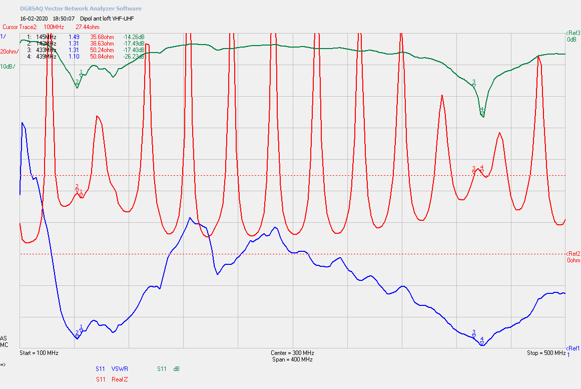Plot 100-500 MHz